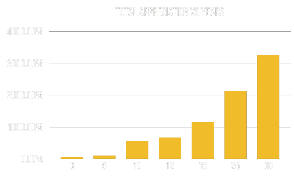 Whisky Cask Investment Appreciation Graph